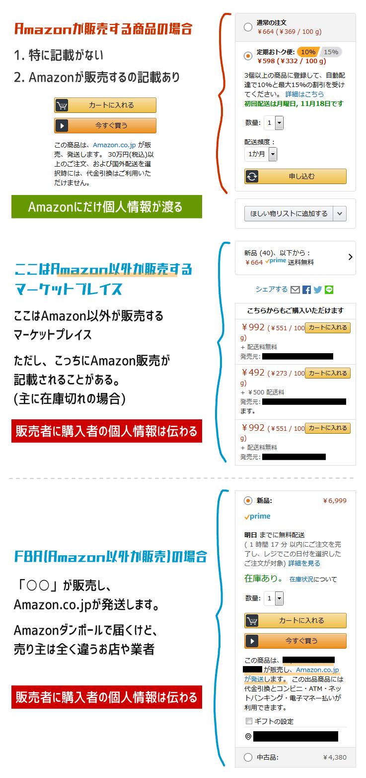 Amazonの販売ページ画面
